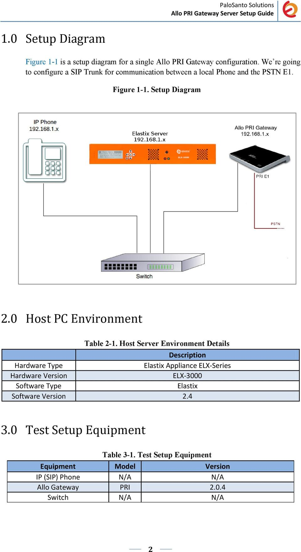0 Host PC Environment Table 2-1.