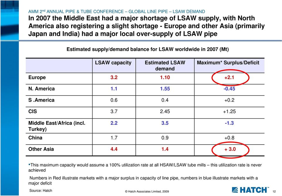 America 0.6 0.4 +0.2 CIS 3.7 2.45 +1.25 Middle East/Africa (incl. Turkey) Estimated supply/demand balance for LSAW worldwide in 2007 (Mt) 2.2 3.5-1.3 China 1.7 0.9 +0.8 Other Asia 4.4 1.4 + 3.