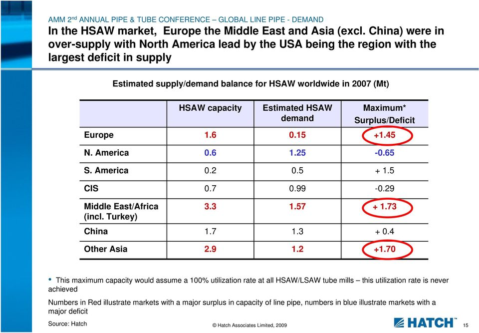 1.6 Estimated HSAW demand 0.15 Maximum* Surplus/Deficit +1.45 N. America 0.6 1.25-0.65 S. America 0.2 0.5 + 1.5 CIS 0.7 0.99-0.29 Middle East/Africa (incl. Turkey) 3.3 1.57 + 1.73 China 1.7 1.3 + 0.