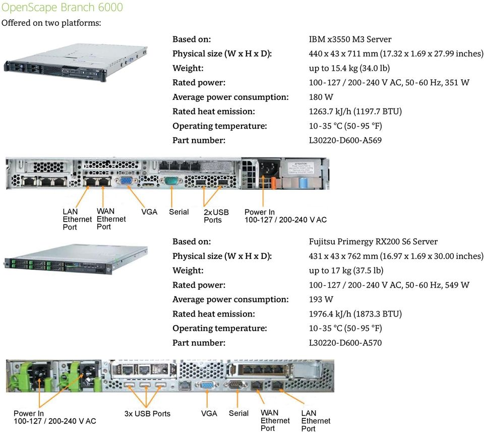 7 BTU) 10-35 C (50-95 F) L30220-D600-A569 2x USB s 100-127 / 200-240 V AC Average power consumption: Part number: Fujitsu Primergy RX200 S6 Server