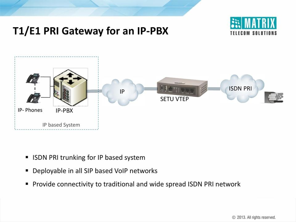 based system Deployable in all SIP based VoIP networks