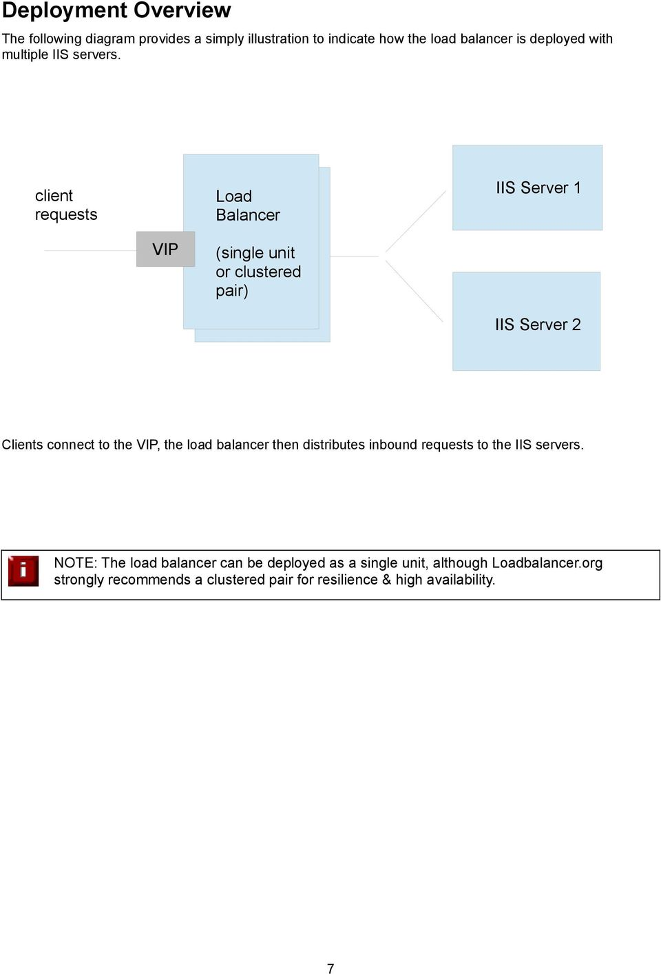 client requests IIS Server 1 Load Balancer VIP (single unit or clustered pair) IIS Server 2 Clients connect to the VIP, the