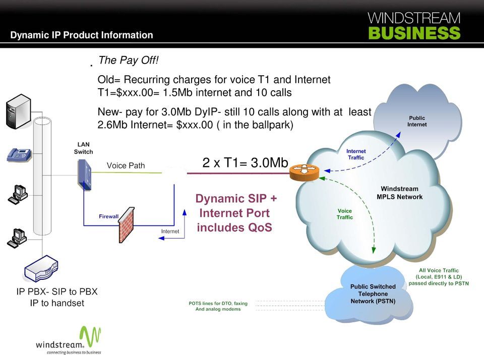 T1=$xxx.00= 1.5Mb internet and 10 calls New- pay for 3.