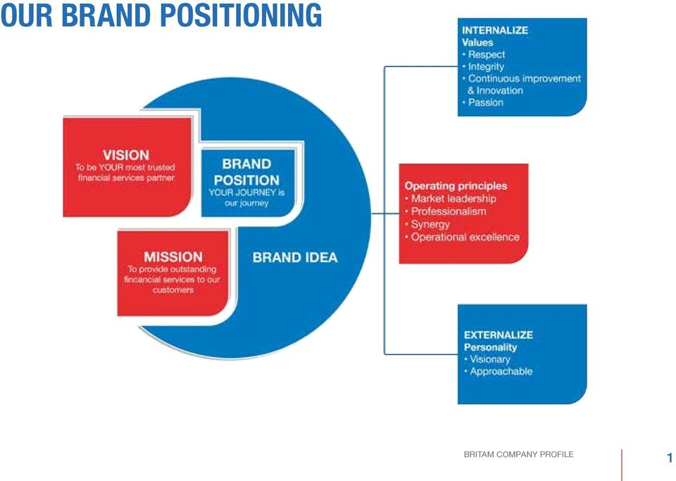 OUR BRAND POSITIONING BRITAM COMPANY PROFILE