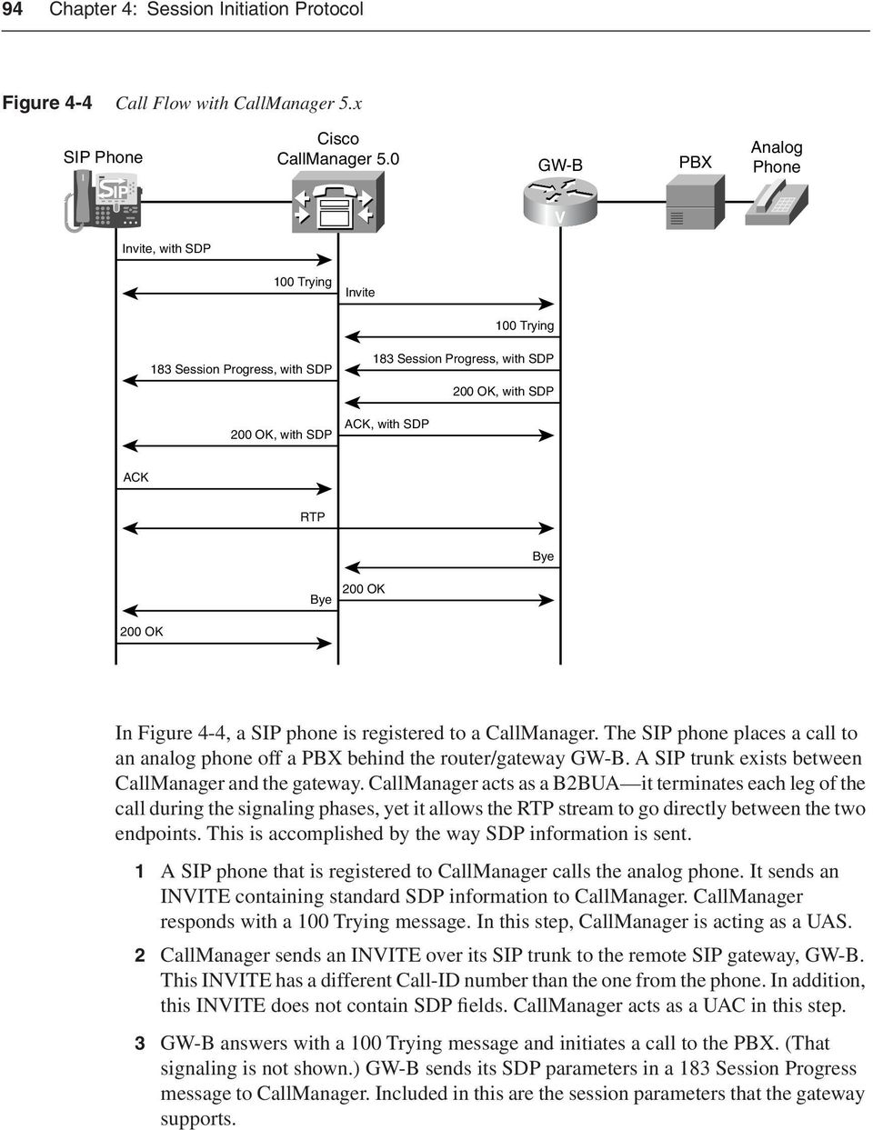 200 OK 200 OK In Figure 4-4, a SIP phone is registered to a CallManager. The SIP phone places a call to an analog phone off a PBX behind the router/gateway GW-B.