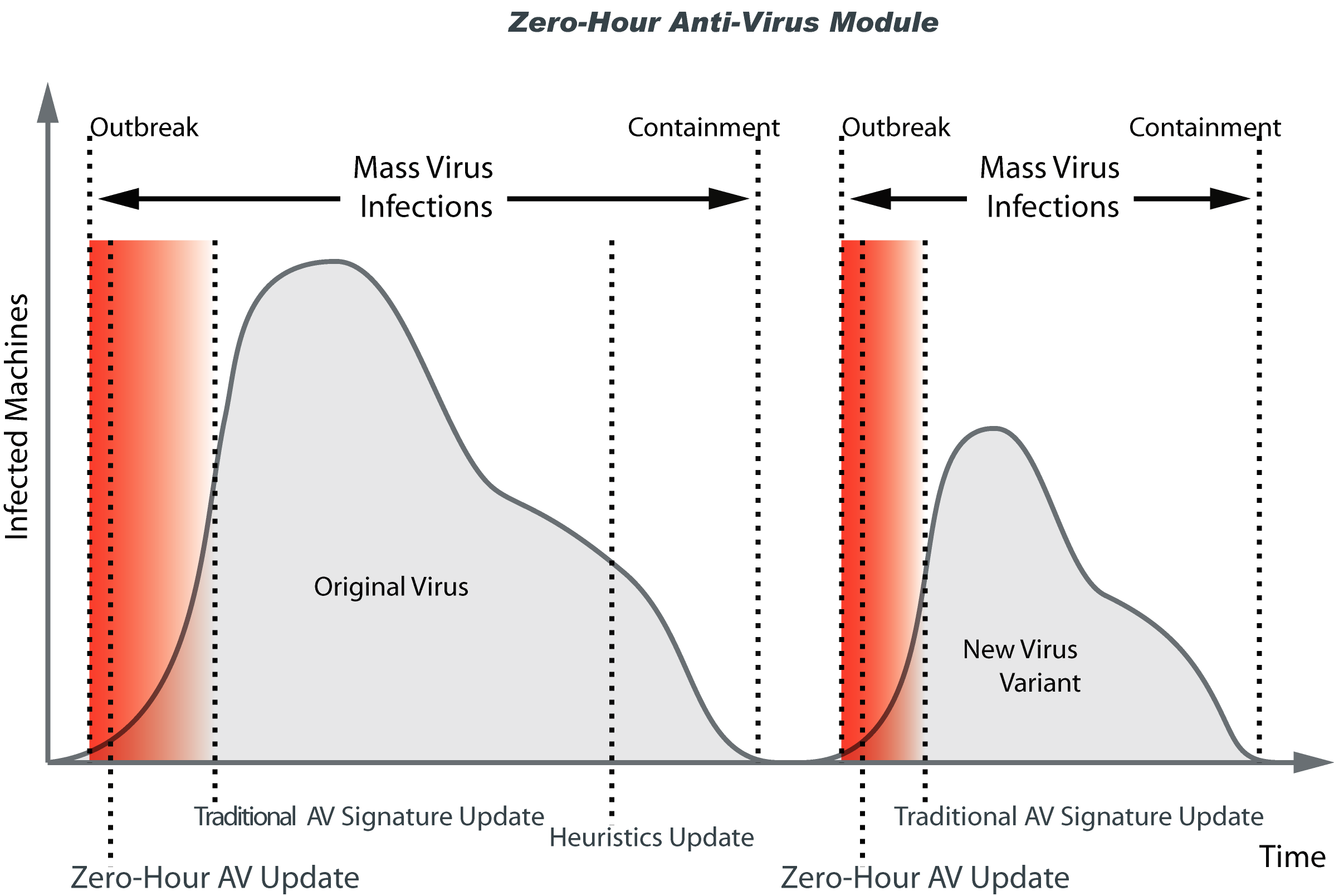 Chapter 12 - Zero-Hour Anti-Virus Module About the Zero-Hour Anti-Virus Module The Zero-Hour Anti-Virus Module protects organizations against new viruses and other forms of malicious code during the