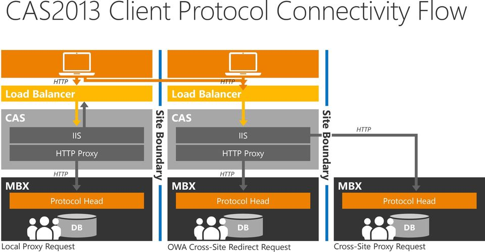 HTTP Site Boundary MBX HTTP Protocol Head Protocol Head Protocol Head DB