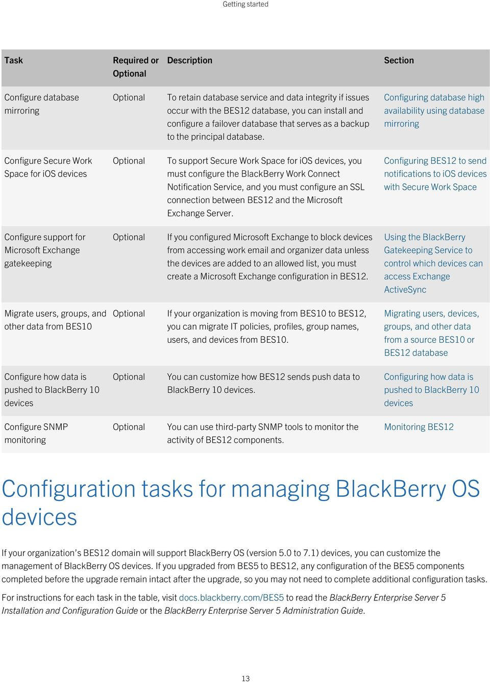 Configuring database high availability using database mirroring Configure Secure Work Space for ios devices Optional To support Secure Work Space for ios devices, you must configure the BlackBerry