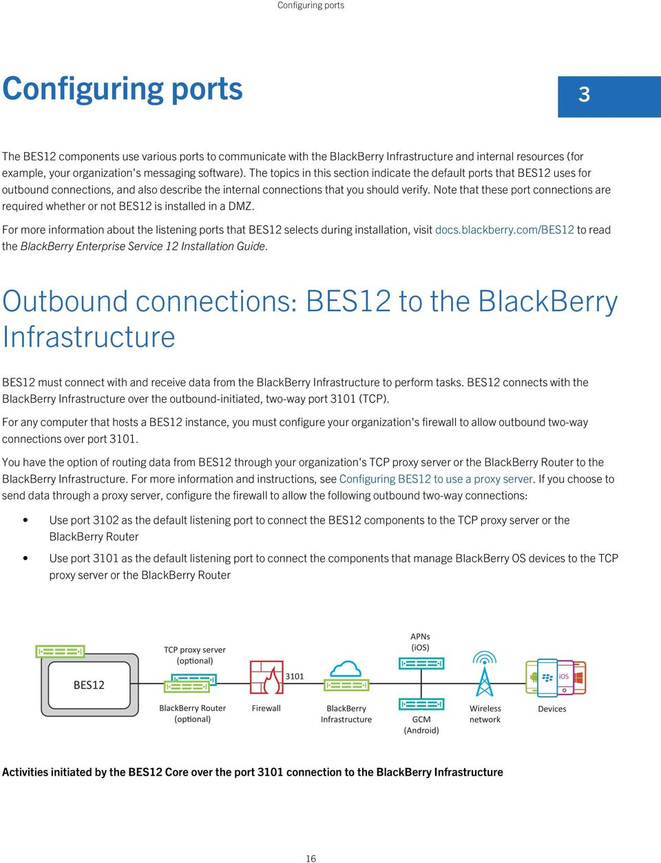 Note that these port connections are required whether or not BES12 is installed in a DMZ. For more information about the listening ports that BES12 selects during installation, visit docs.blackberry.