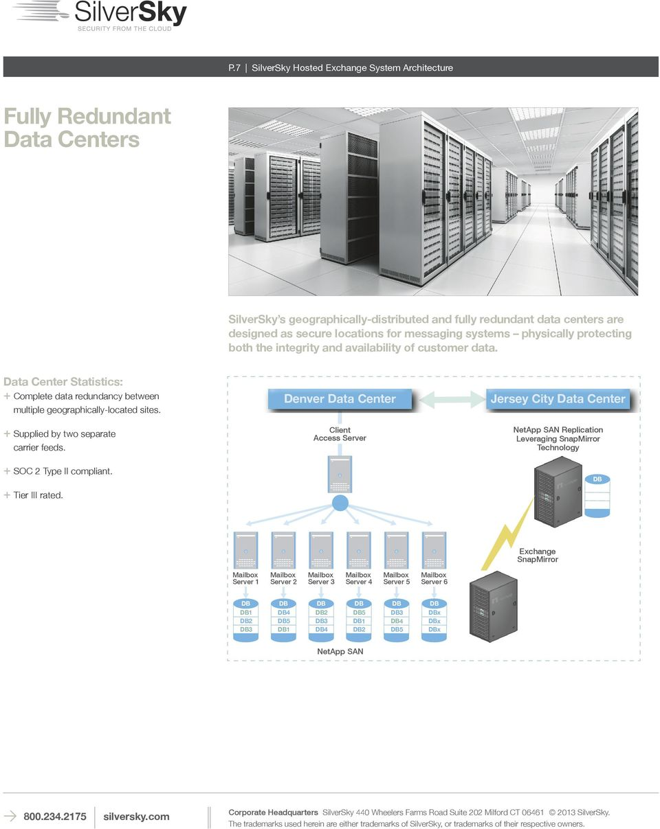 Denver Data Center Jersey City Data Center + Supplied by two separate carrier feeds. Client Access Server NetApp SAN Replication Leveraging SnapMirror Technology + SOC 2 Type II compliant.