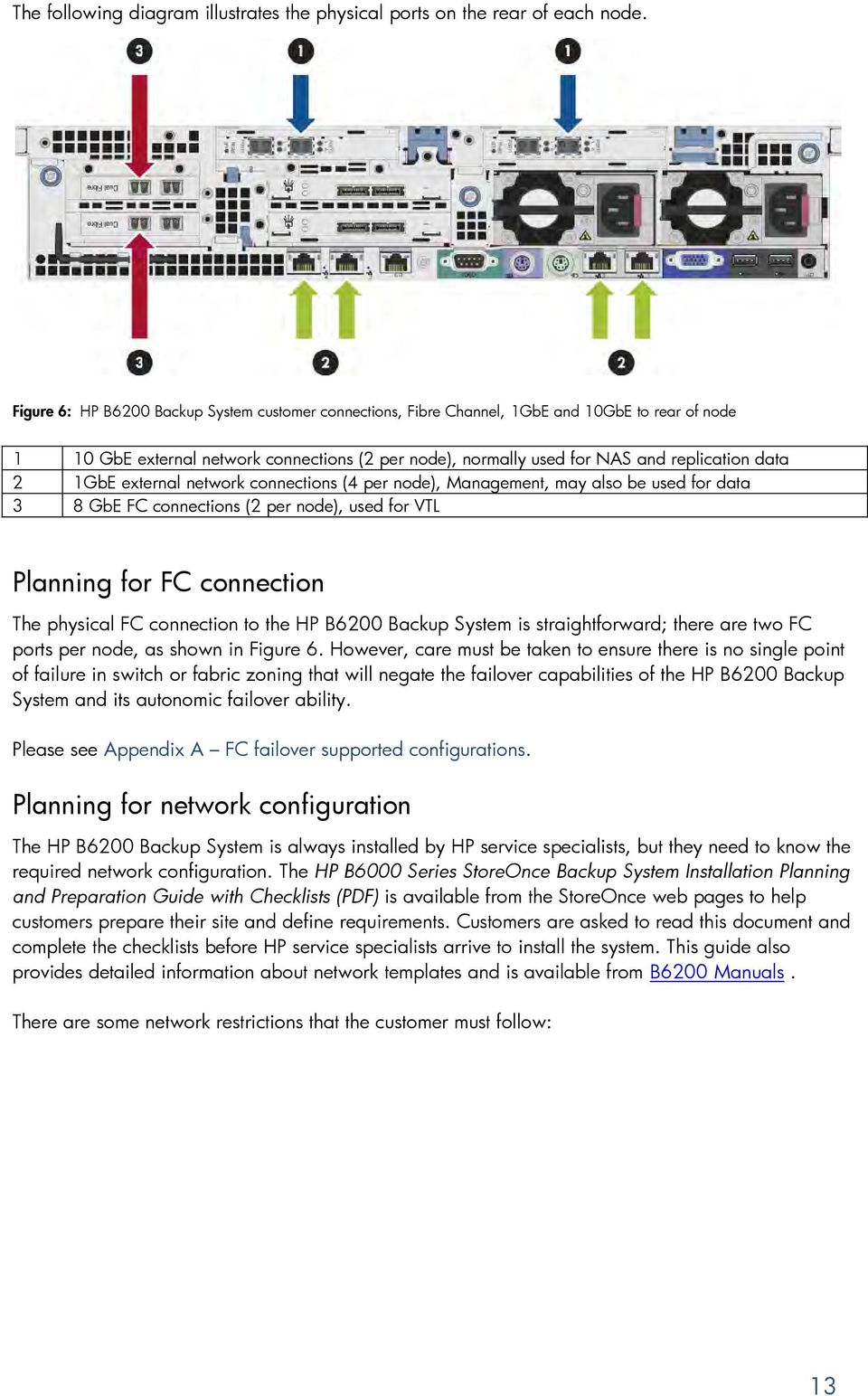 1GbE external network connections (4 per node), Management, may also be used for data 3 8 GbE FC connections (2 per node), used for VTL Planning for FC connection The physical FC connection to the HP