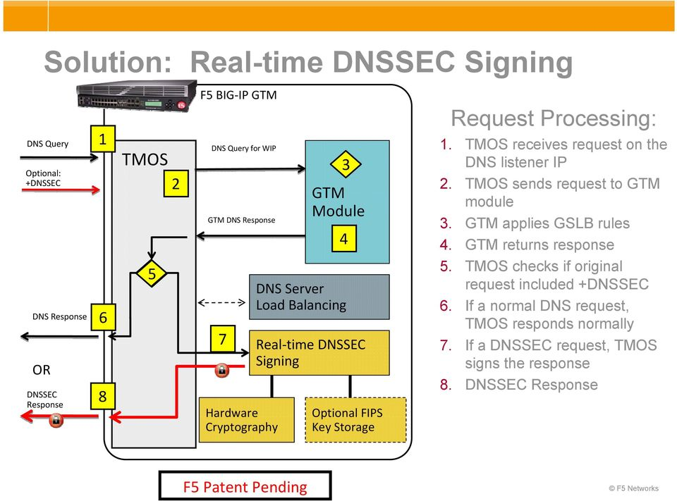 GTM returns response DNS Response OR DNSSEC Response 6 8 5 7 Hardware Cryptography DNS Server Load Balancing Real time DNSSEC Signing Optional FIPS Key