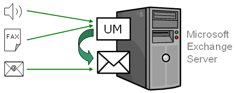 Chapter 7 Microsoft Exchange UM Integration Chapter 7 Microsoft Exchange UM Integration Integrating XMediusFAX as Fax Solution for MS Exchange UM Unified Messaging (UM) is the integration of