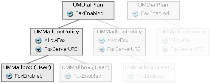 Chapter 7 Microsoft Exchange UM Integration 1. At the UMMailbox level, the FaxEnabled parameter must be set to True. 2.