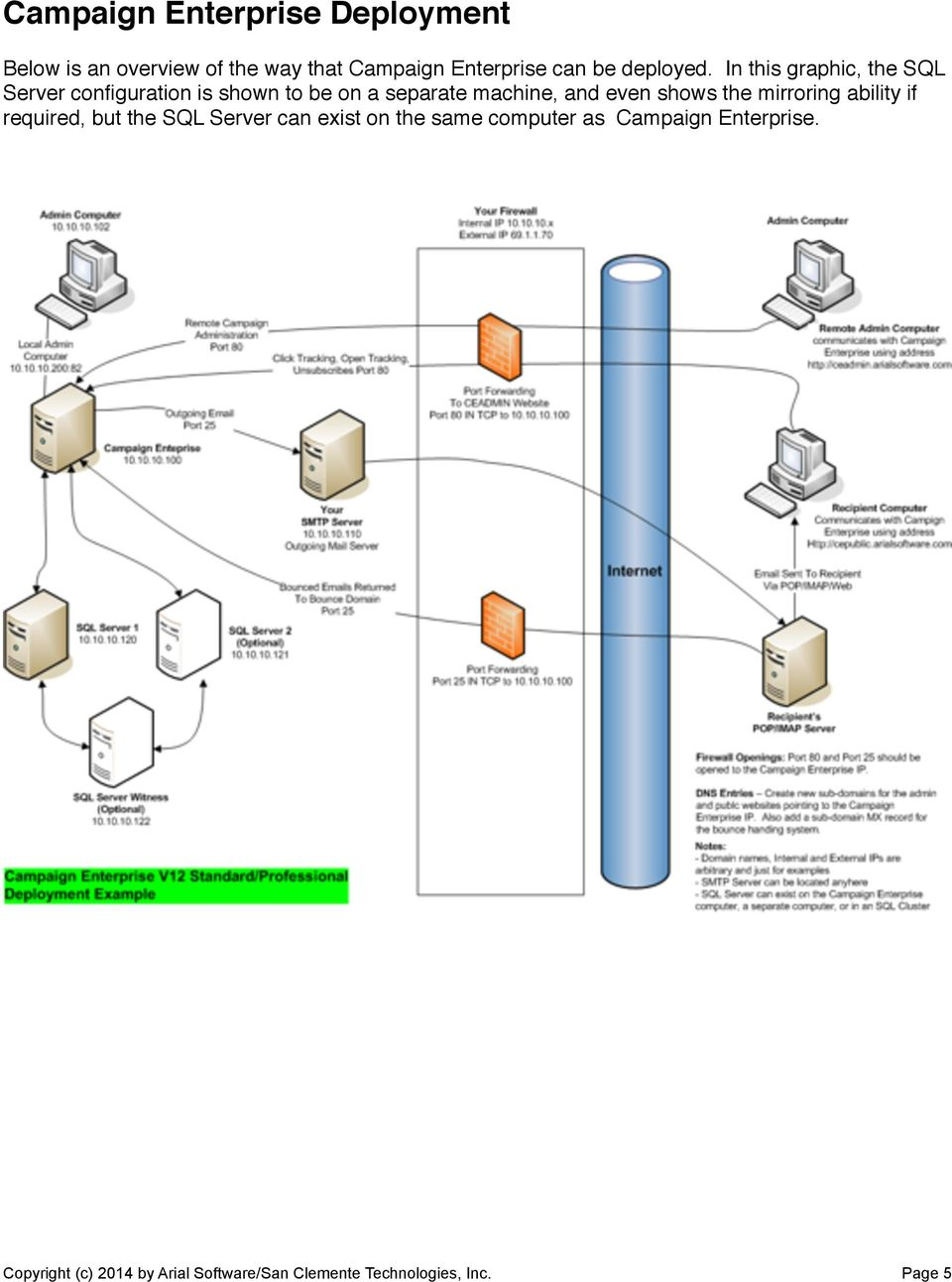In this graphic, the SQL Server configuration is shown to be on a separate machine, and even