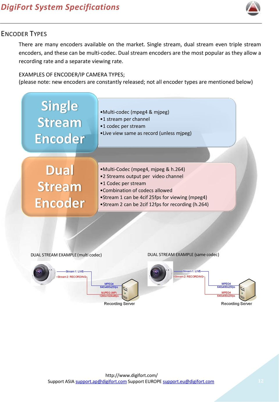 EXAMPLES OF ENCODER/IP CAMERA TYPES; (please note: new encoders are constantly released; not all encoder types are mentioned below) Single Stream Encoder Dual Stream Encoder Multi-codec (mpeg4 &