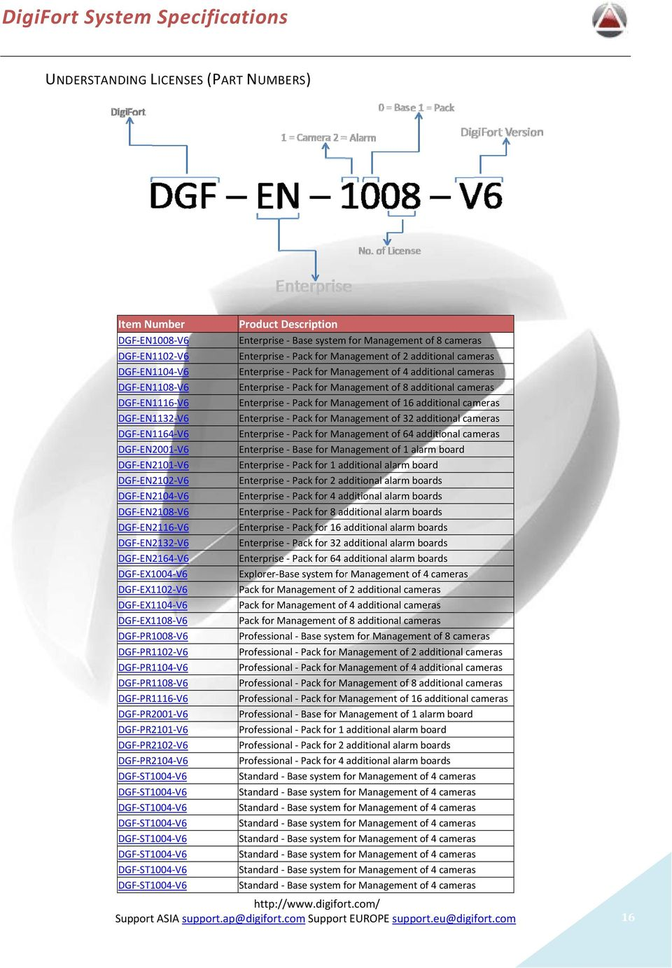 DGF-EN1116-V6 Enterprisee - Pack for Management of 16 additional cameras DGF-EN1132-V6 Enterprisee - Pack for Management of 32 additional cameras DGF-EN1164-V6 Enterprisee - Pack for Management of 64