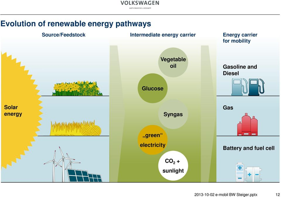 Vegetable oil Gasoline and Diesel Glucose Solar energy