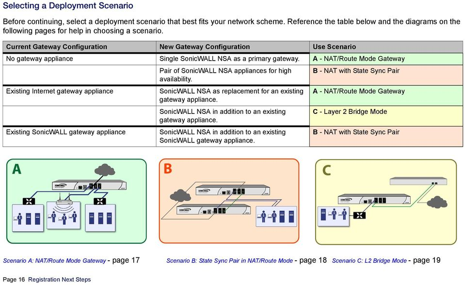 Current Gateway Configuration New Gateway Configuration Use Scenario No gateway appliance Single SonicWALL NSA as a primary gateway.