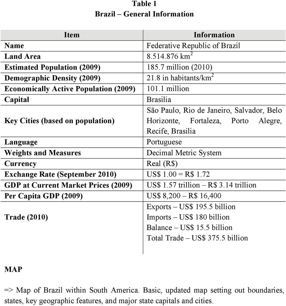 1 million Capital Brasilia São Paulo, Rio de Janeiro, Salvador, Belo Key Cities (based on population) Horizonte, Fortaleza, Porto Alegre, Recife, Brasilia Language Portuguese Weights and Measures