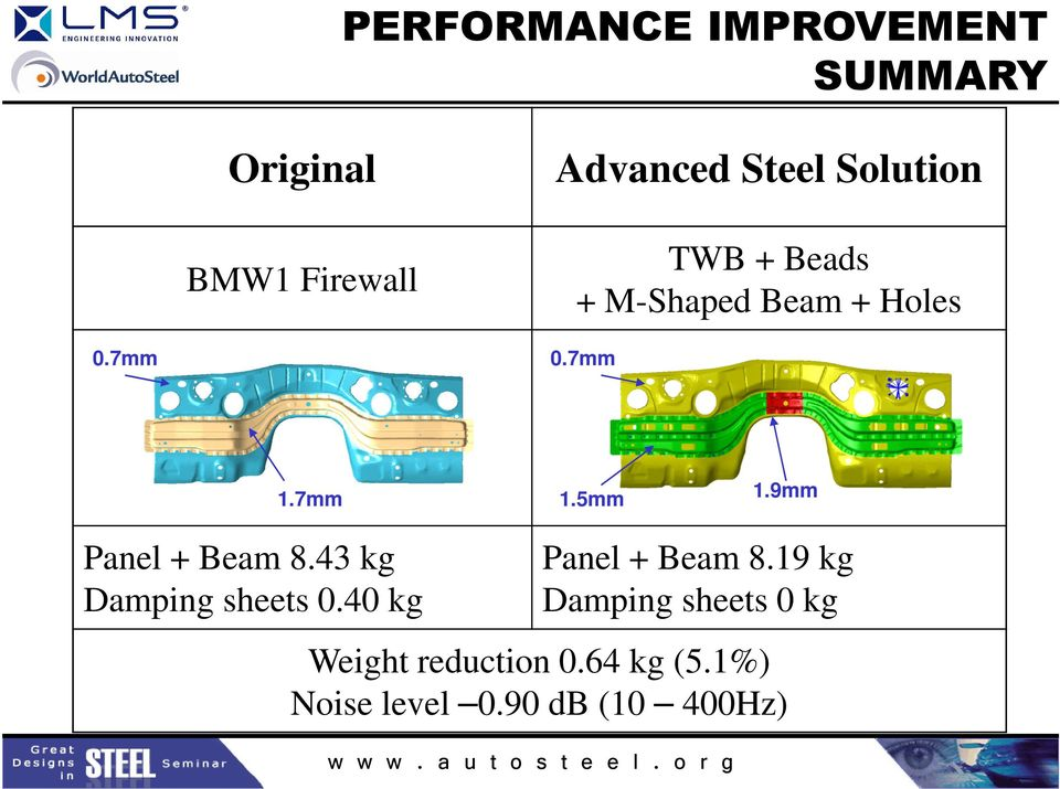 9mm Panel + Beam 8.43 kg Damping sheets 0.40 kg Panel + Beam 8.