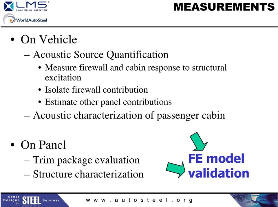 Estimate other panel contributions Acoustic characterization of passenger