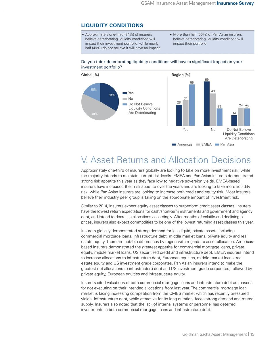 Do you think deteriorating liquidity conditions will have a significant impact on your investment portfolio?