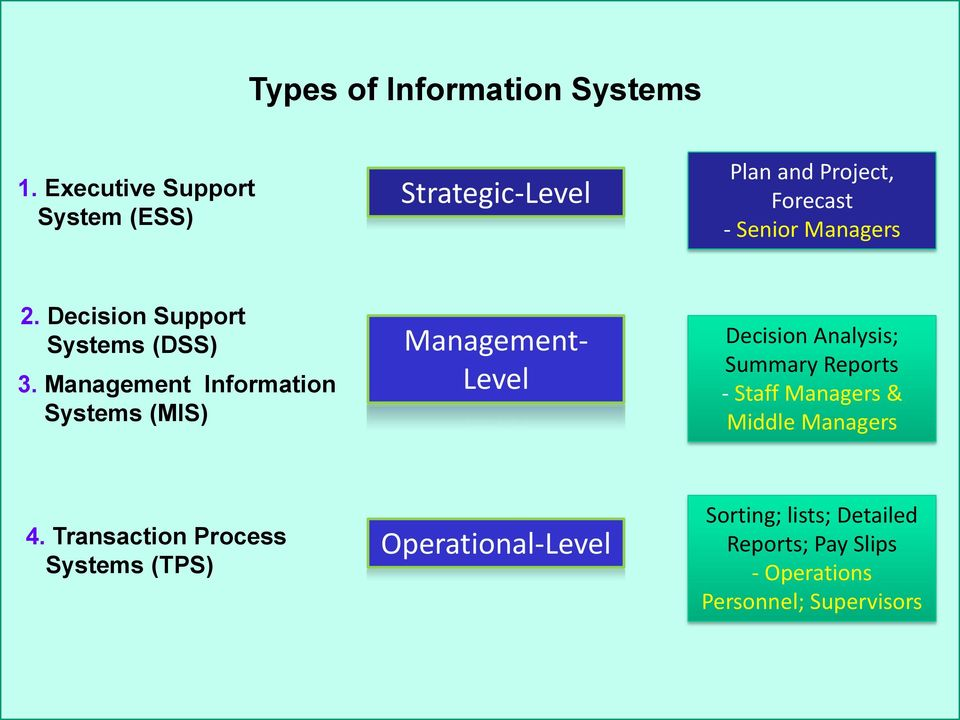 Decision Support Systems (DSS) 3.