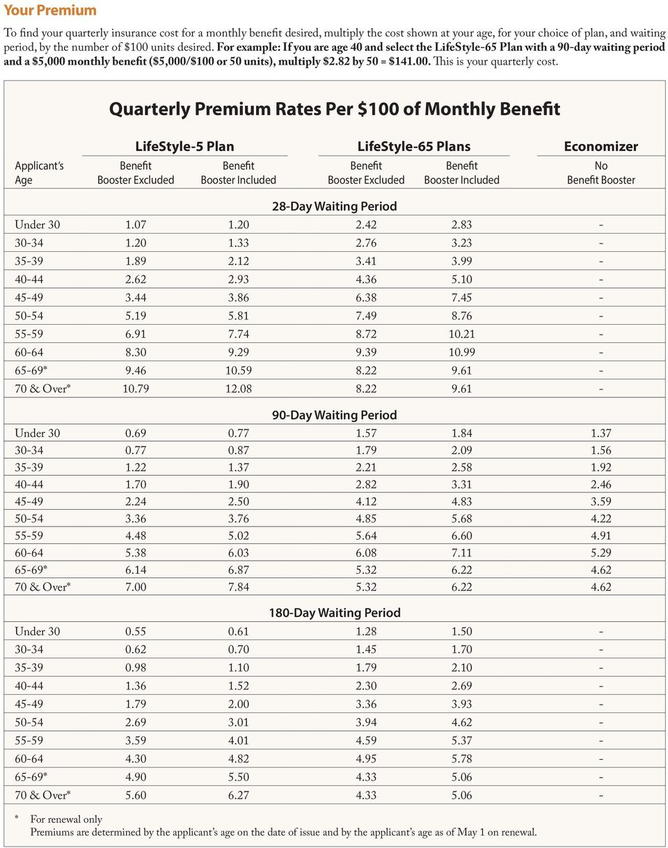 Quarterly Premium Rates Per $100 of Monthly Benefit Applicant s Age LifeStyle-5 Plan LifeStyle-65 Plans Economizer Benefit Booster Excluded Benefit Booster Included Benefit Booster Excluded Benefit