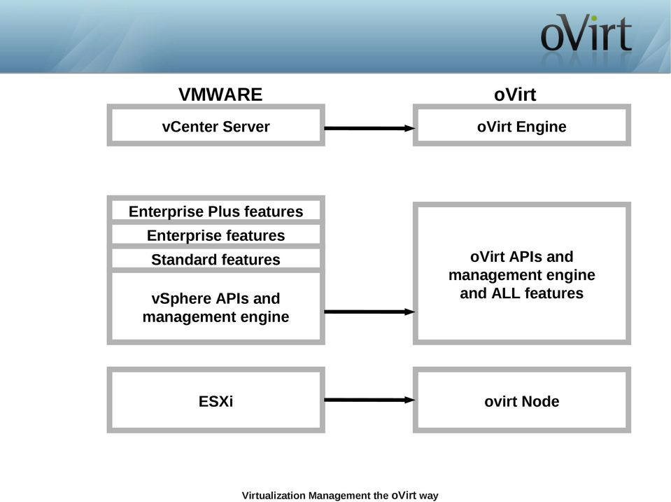 Standard features vsphere APIs and management