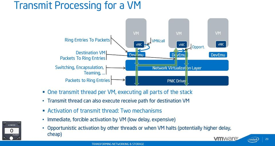 vnic DevEmu DevEmu DevEmu Network Virtualization Layer PNIC Driver 0 One transmit thread per, executing all parts of the stack Transmit