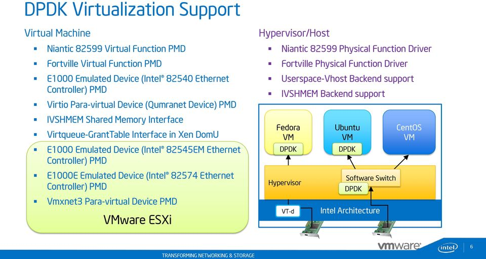Controller) PMD E1000E Emulated Device (Intel 82574 Ethernet Controller) PMD Vmxnet3 Para-virtual Device PMD ware ESXi Hypervisor/Host Niantic 82599 Physical Function Driver