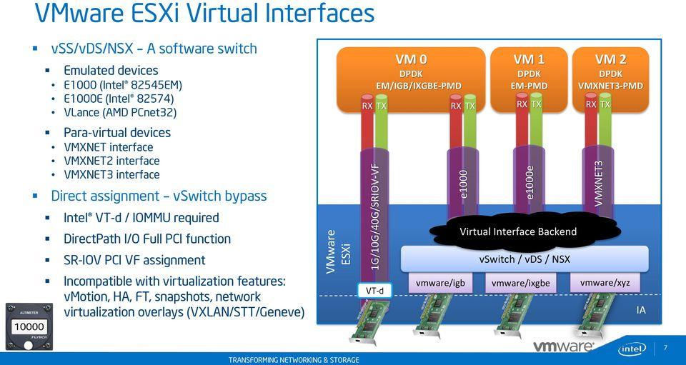 I/O Full PCI function SR-IOV PCI VF assignment Incompatible with virtualization features: vmotion, HA, FT, snapshots, network virtualization overlays (VXLAN/STT/Geneve)
