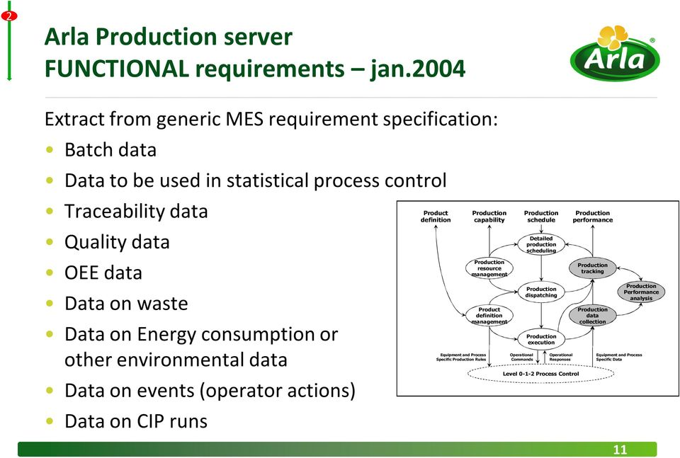 waste Data on Energy consumption or other environmental data Data on events (operator actions) Data on CIP runs Product definition Equipment and Process Specific