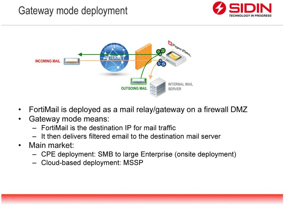 destination IP for mail traffic It then delivers filtered email to the destination mail server