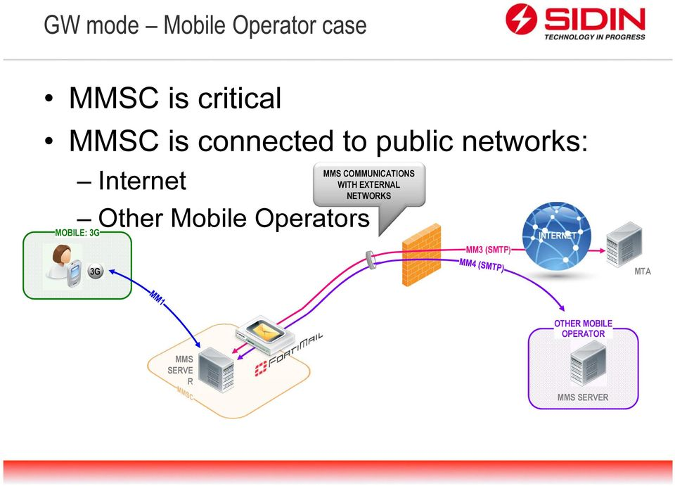 Operators MOBILE: 3G MMS COMMUNICATIONS WITH EXTERNAL