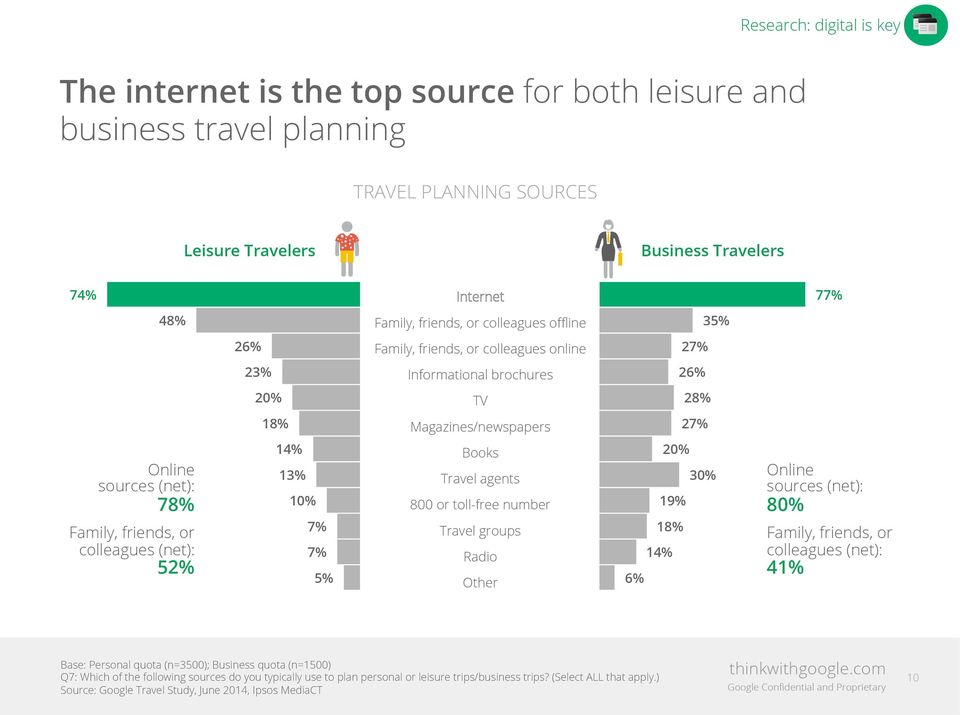 or colleagues (net): 52% 14% 13% 10% 7% 7% 5% Books Travel agents 800 or toll-free number Travel groups Radio Other 20% 30% 19% 18% 14% 6% Online sources (net): 80% Family, friends, or colleagues