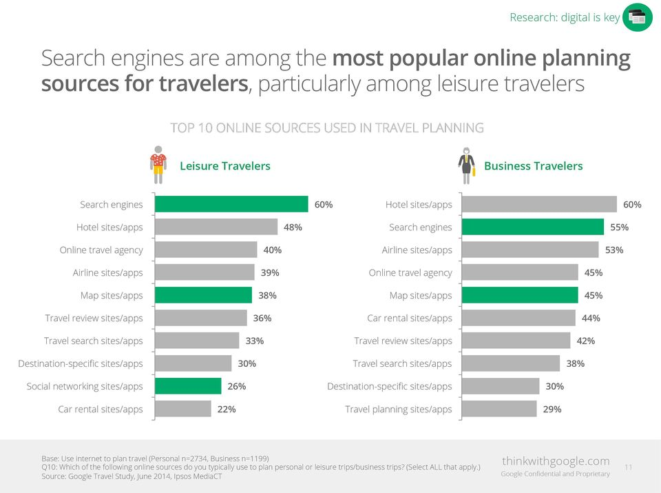 agency 45% Map sites/apps 38% Map sites/apps 45% Travel review sites/apps 36% Car rental sites/apps 44% Travel search sites/apps 33% Travel review sites/apps 42% Destination-specific sites/apps 30%