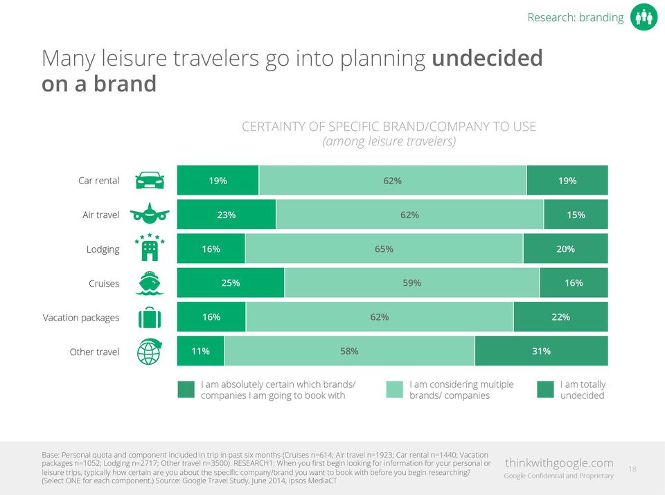 brands/ companies I am totally undecided Base: Personal quota and component included in trip in past six months (Cruises n=614; Air travel n=1923; Car rental n=1440; Vacation packages n=1052; Lodging