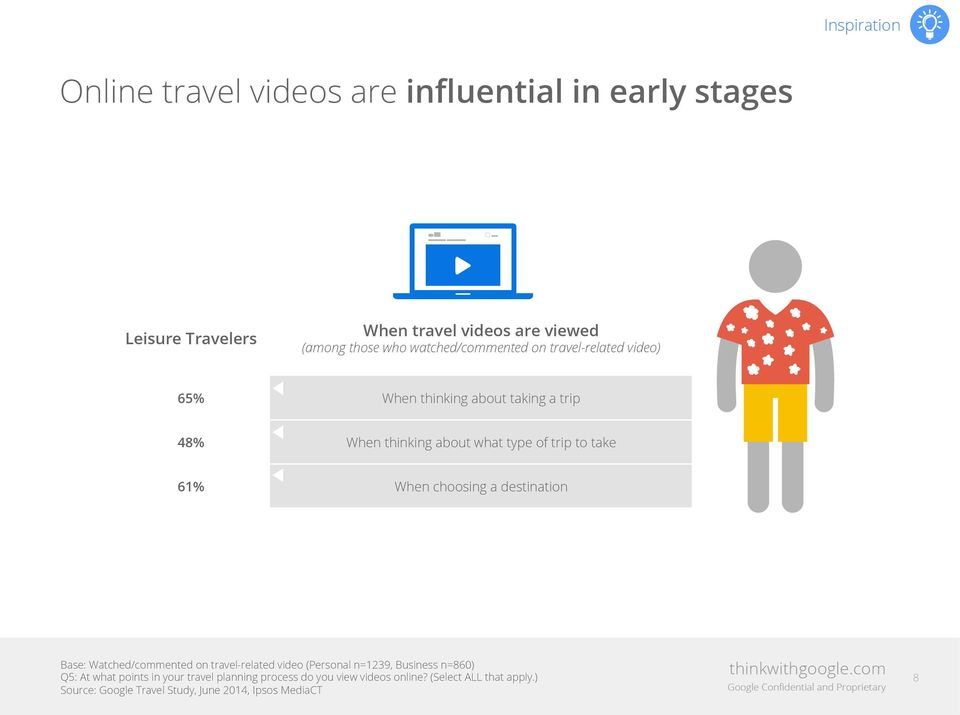 type of trip to take 61% When choosing a destination Base: Watched/commented on travel-related video (Personal n=1239,