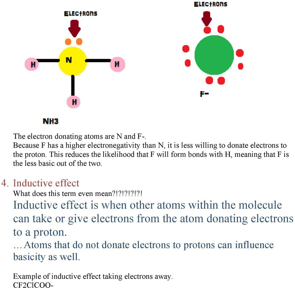Inductive effect What does this term even mean?