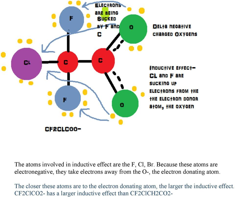 the electron donating atom.