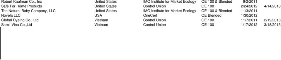 Control Union OE 100 2/24/2012 4/14/2013 The Natural Baby Company, LLC United States IMO Institute for Market
