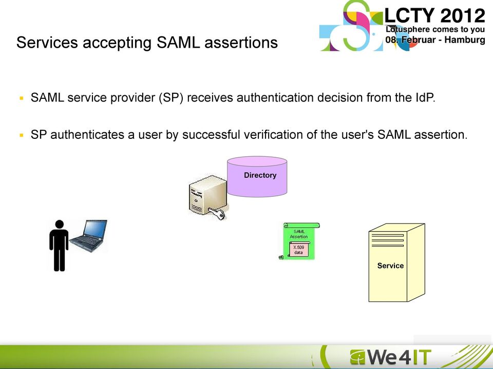 SP authenticates a user by successful verification of the