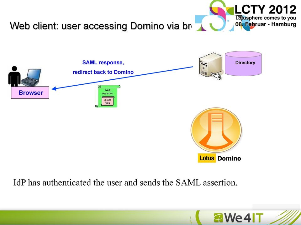 Browser Domino IdP has authenticated the user and