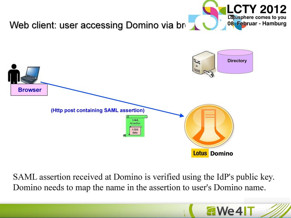 at Domino is verified using the IdP's public key.
