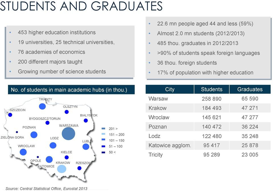 foreign students 17% of population with higher education No. of students in main academic hubs (in thou.