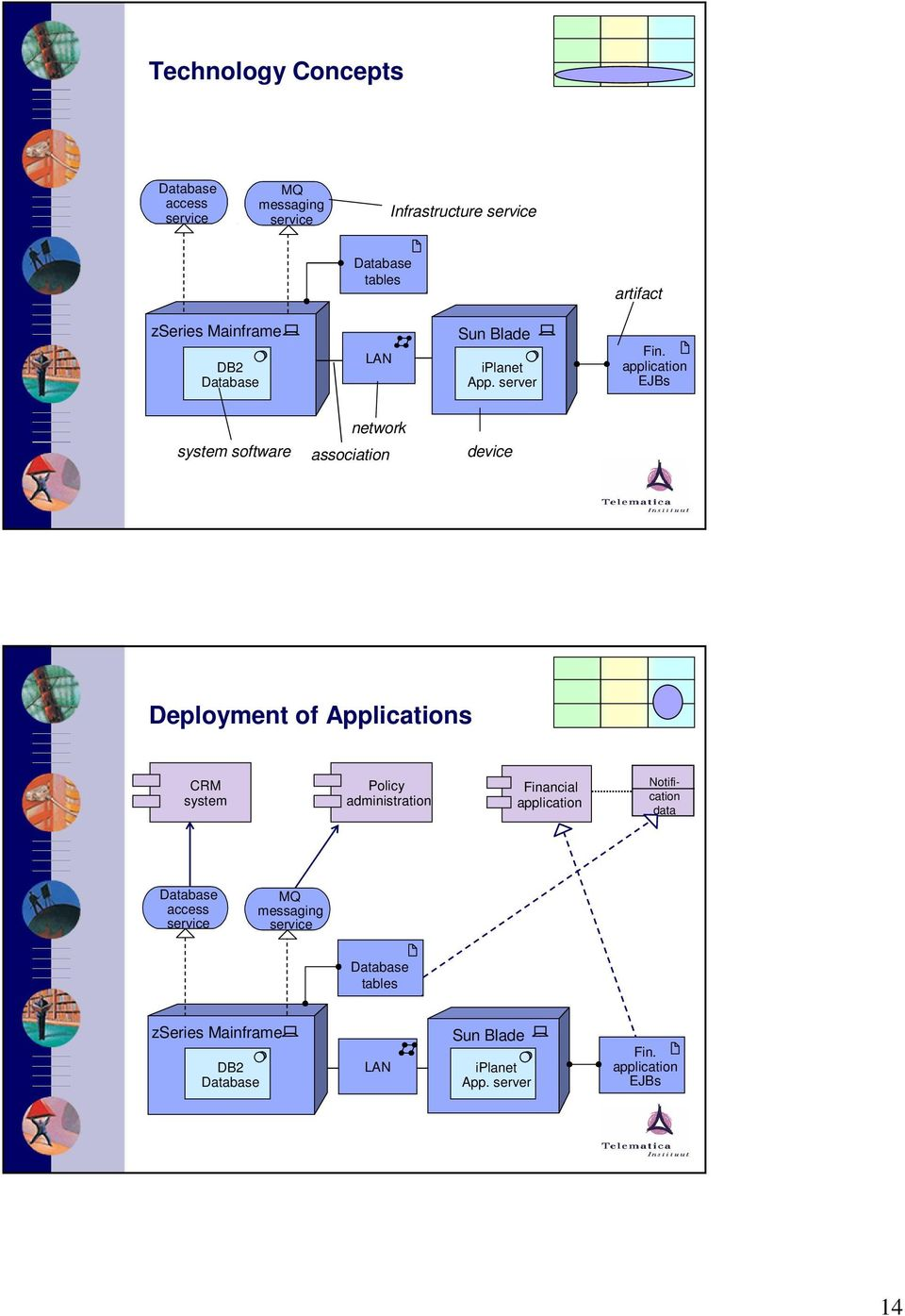 application EJBs system software network association device Deployment of Applications CRM system Policy