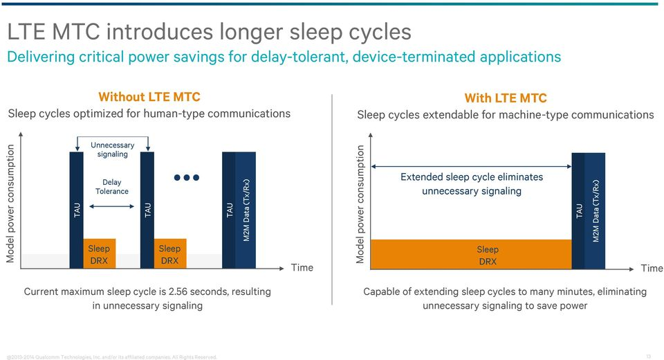 Delay Tolerance Extended sleep cycle eliminates unnecessary signaling Sleep DRX Sleep DRX Time PSM Sleep DRX Time Current maximum sleep cycle is 2.
