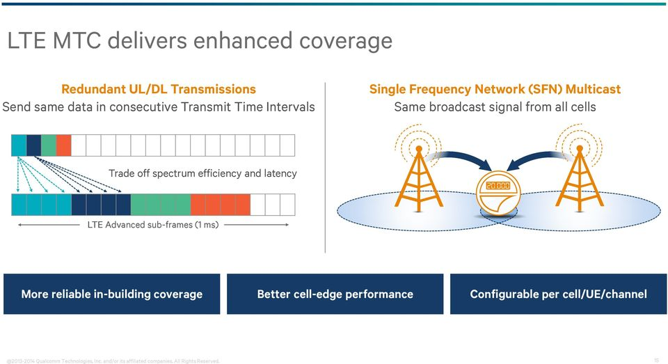 efficiency and latency LTE Advanced sub-frames (1 ms) More reliable in-building coverage Better cell-edge